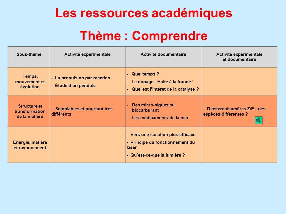 Les ressources académiques Thème : Comprendre