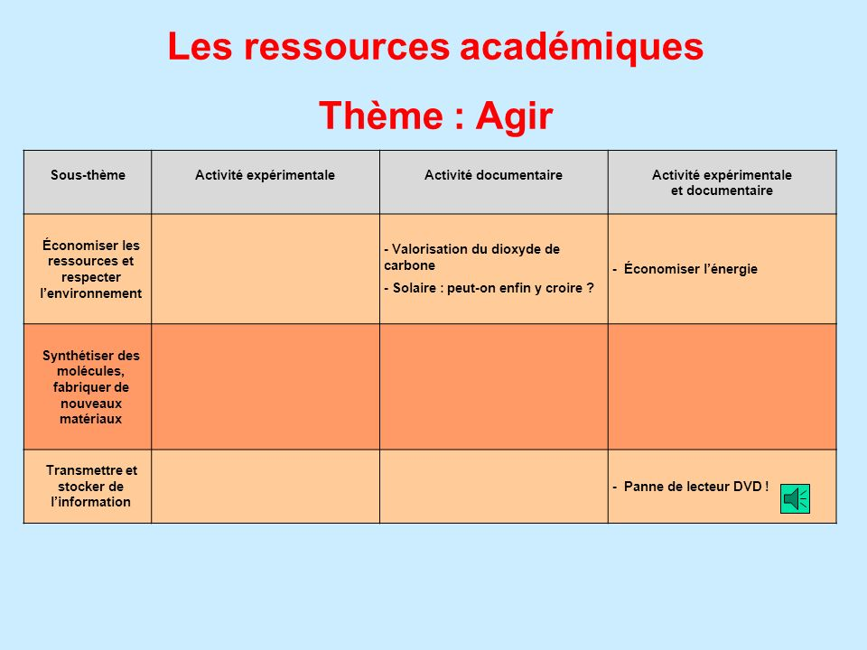 Les ressources académiques Thème : Agir
