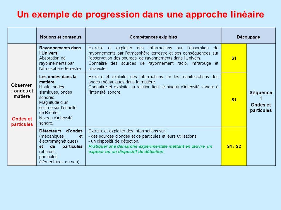 Un exemple de progression dans une approche linéaire