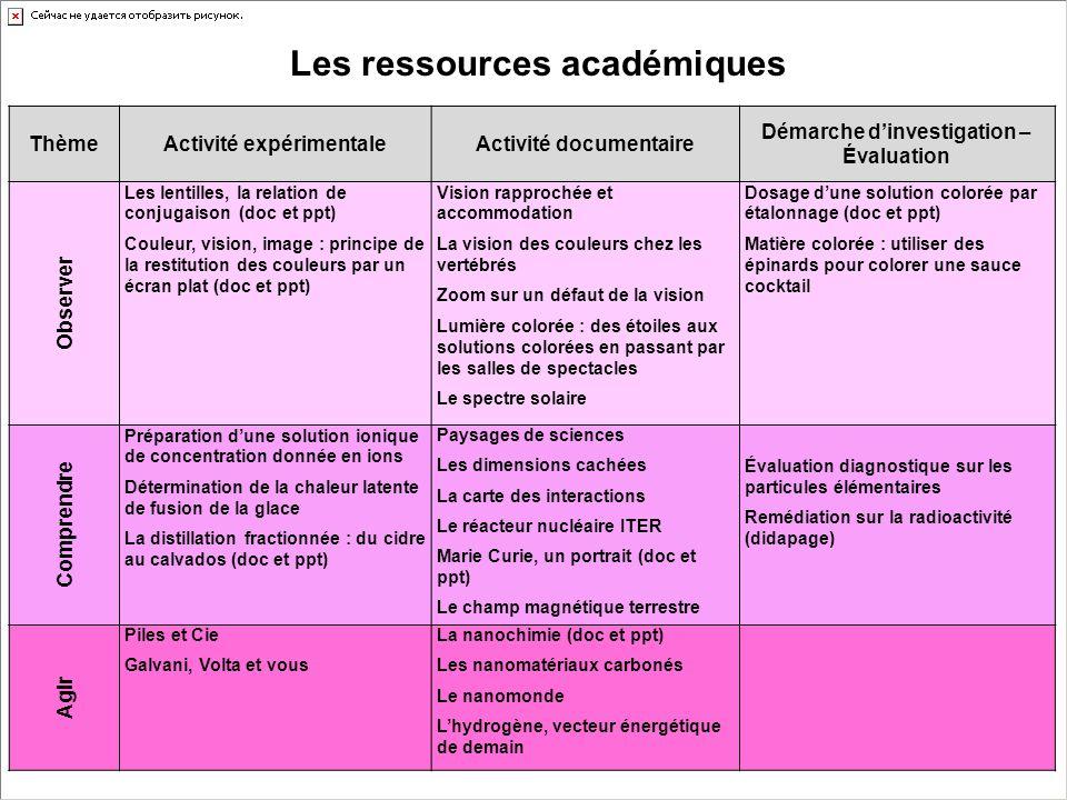 Les ressources académiques