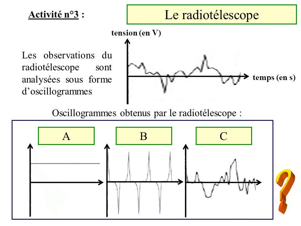 Oscillogrammes obtenus par le radiotélescope :