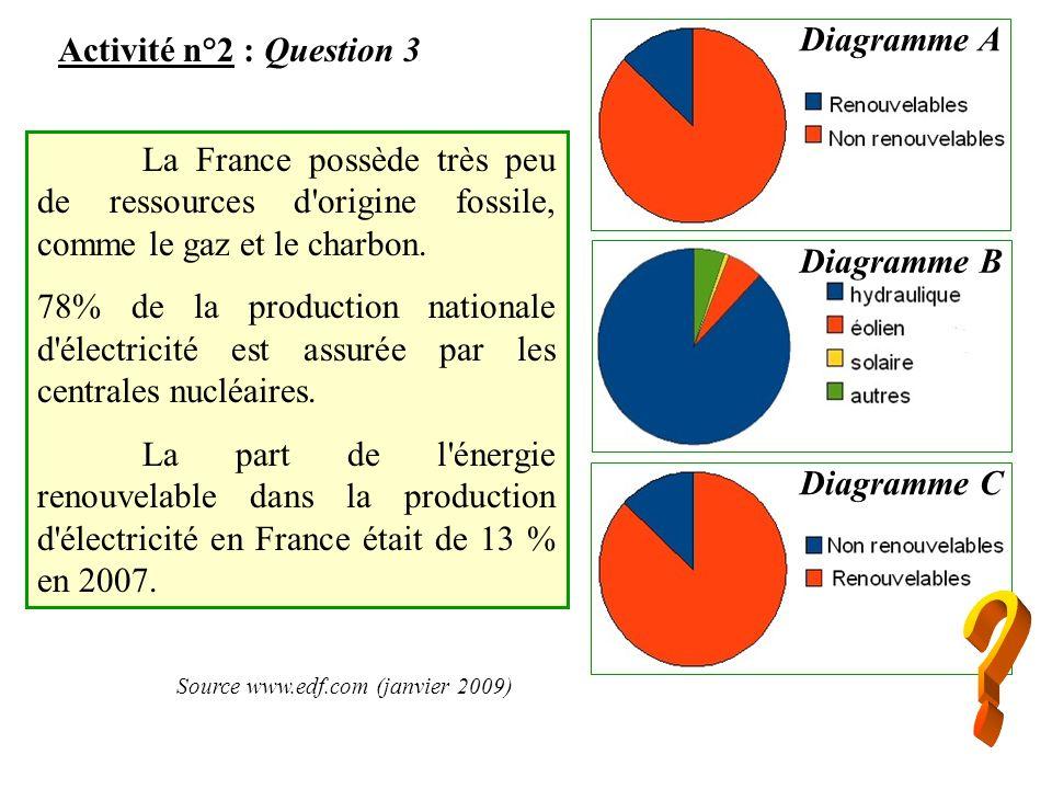 Source www.edf.com (janvier 2009)