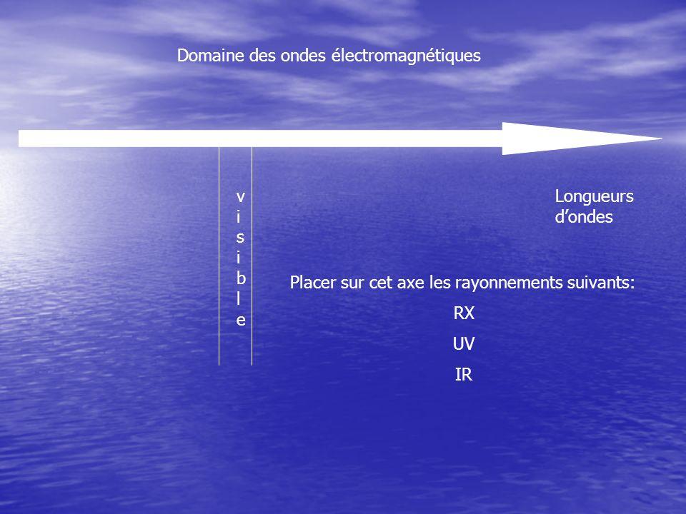 Domaine des ondes électromagnétiques