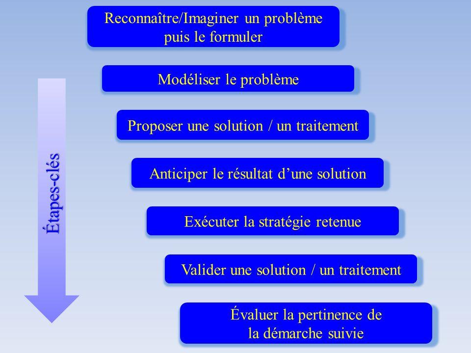 Étapes-clés Reconnaître/Imaginer un problème puis le formuler
