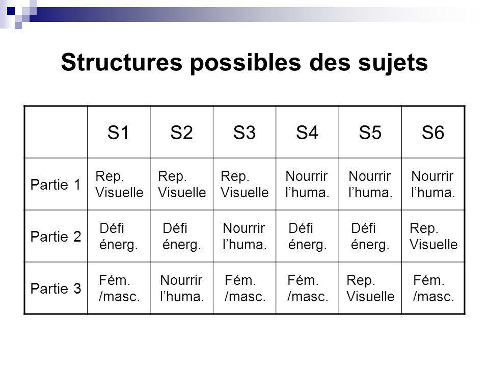Structures possibles des sujets