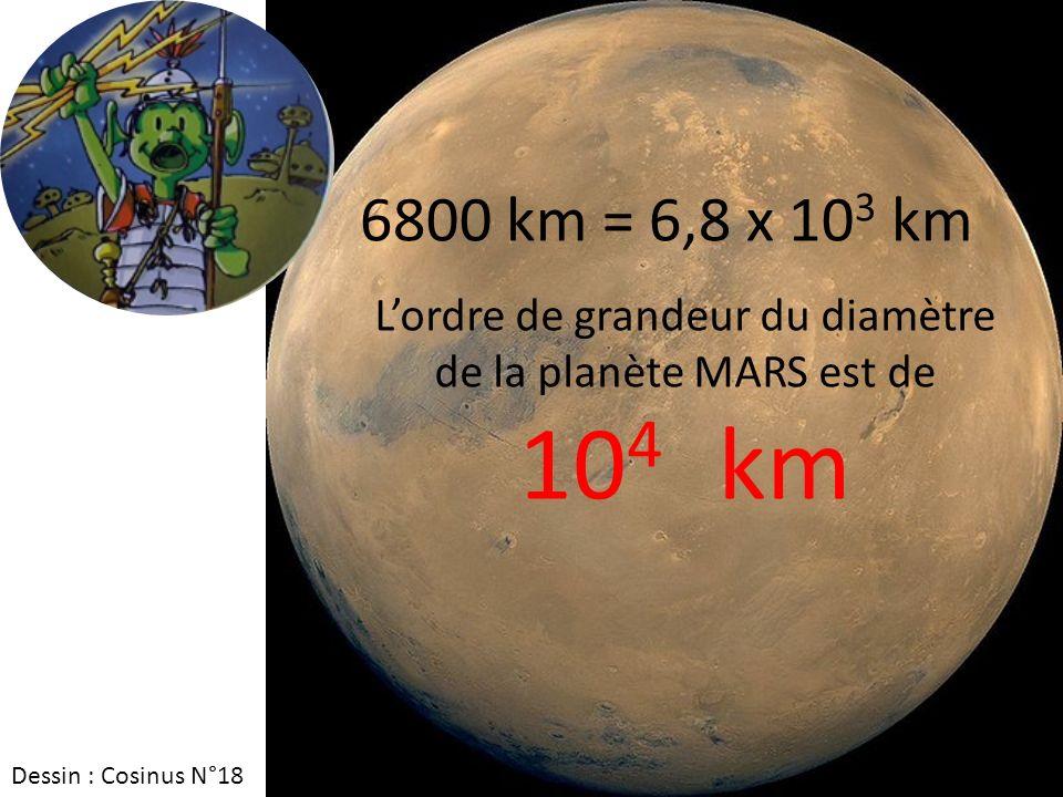L'ordre de grandeur du diamètre de la planète MARS est de