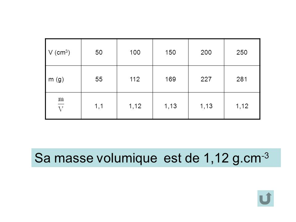 Sa masse volumique est de 1,12 g.cm-3