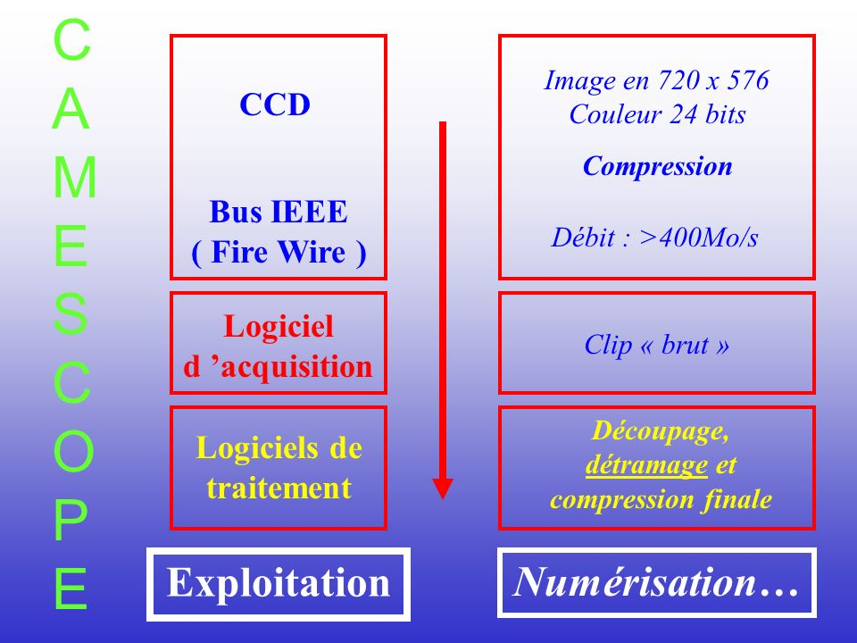 CAMESCOPE Exploitation Numérisation… CCD Bus IEEE ( Fire Wire )
