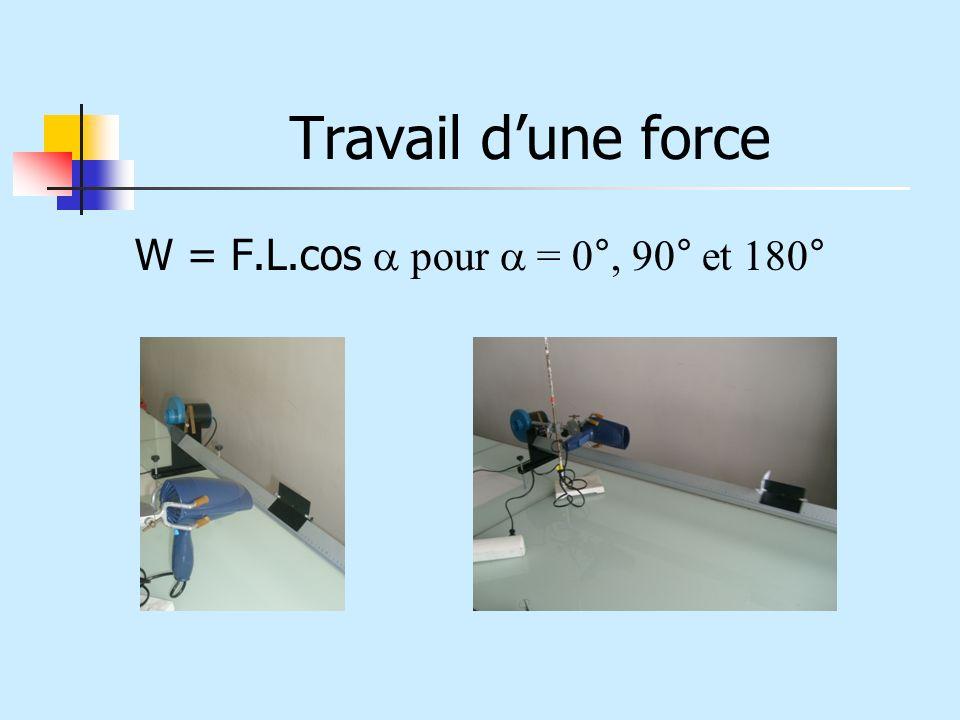 Travail d'une force W = F.L.cos a pour a = 0°, 90° et 180°