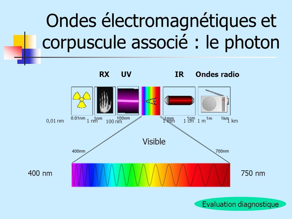 Ondes électromagnétiques et corpuscule associé : le photon