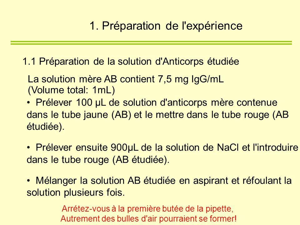 1. Préparation de l expérience
