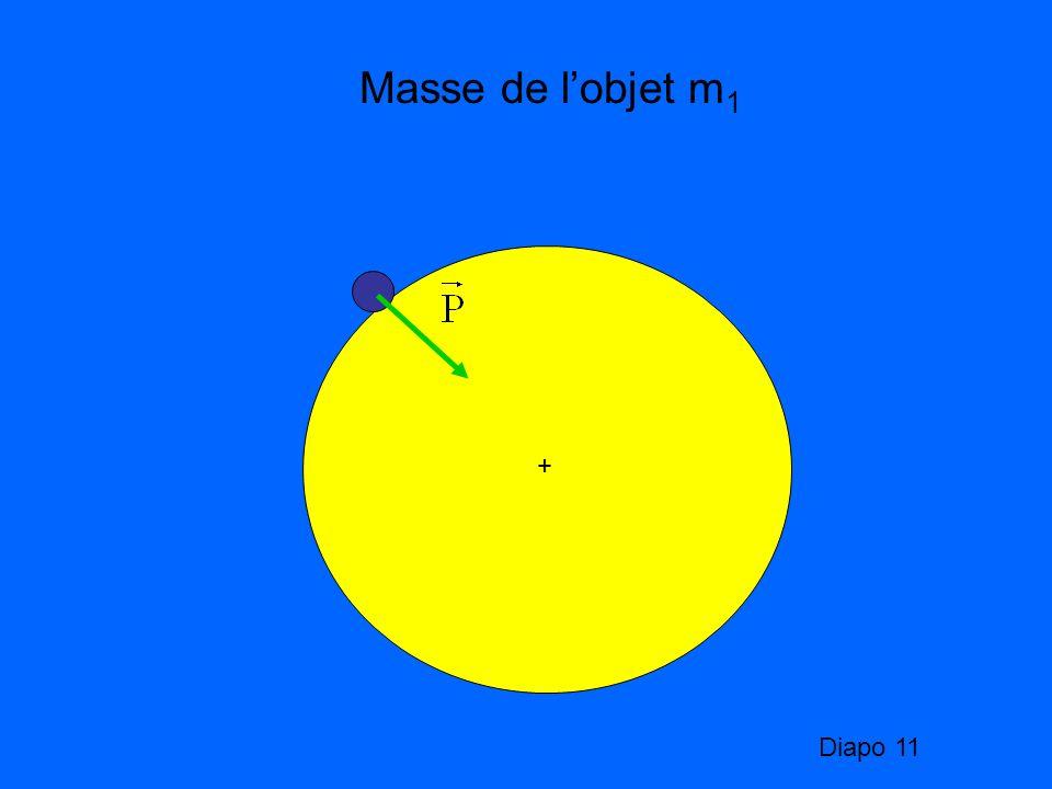 Masse de l'objet m1 + Diapo 11