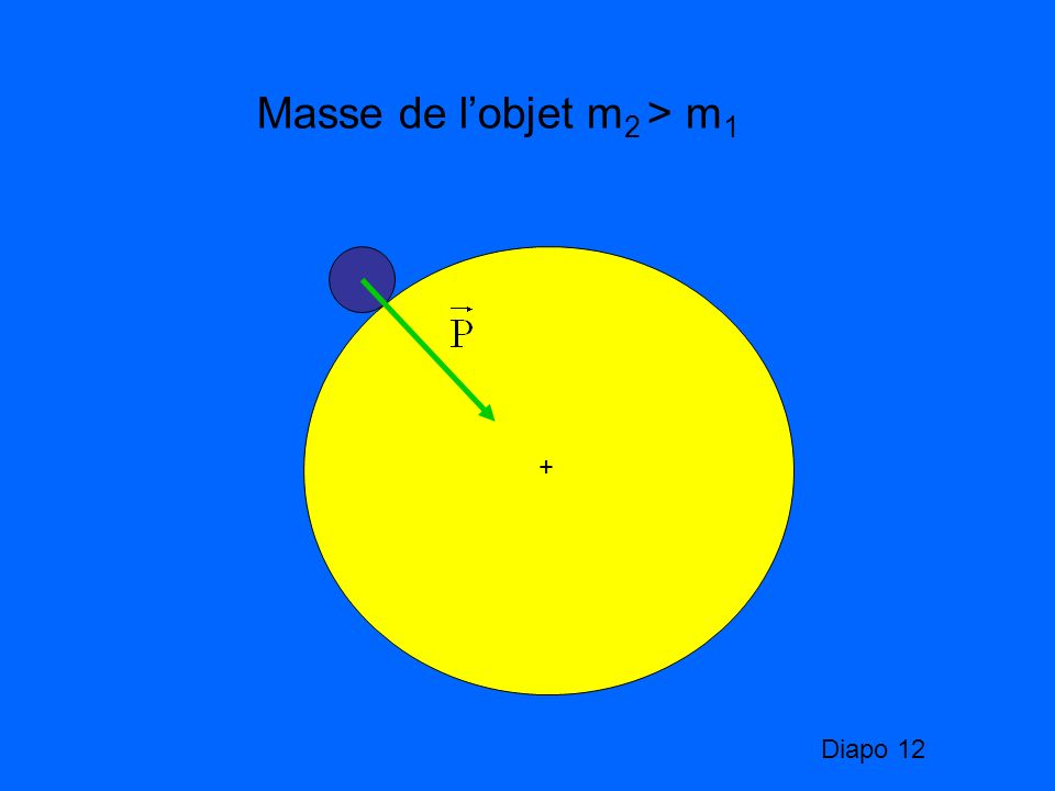 Masse de l'objet m2 > m1