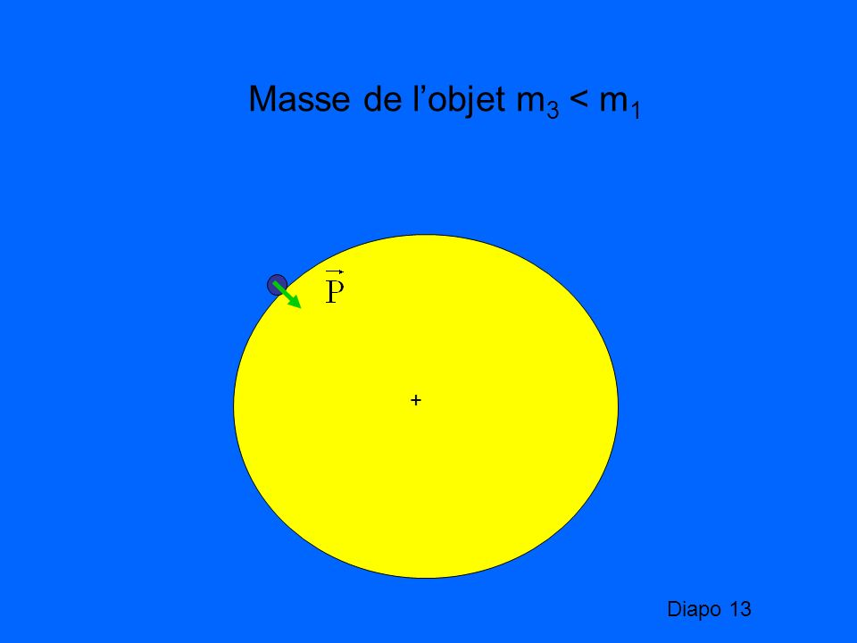 Masse de l'objet m3 < m1