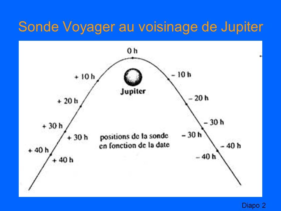 Sonde Voyager au voisinage de Jupiter