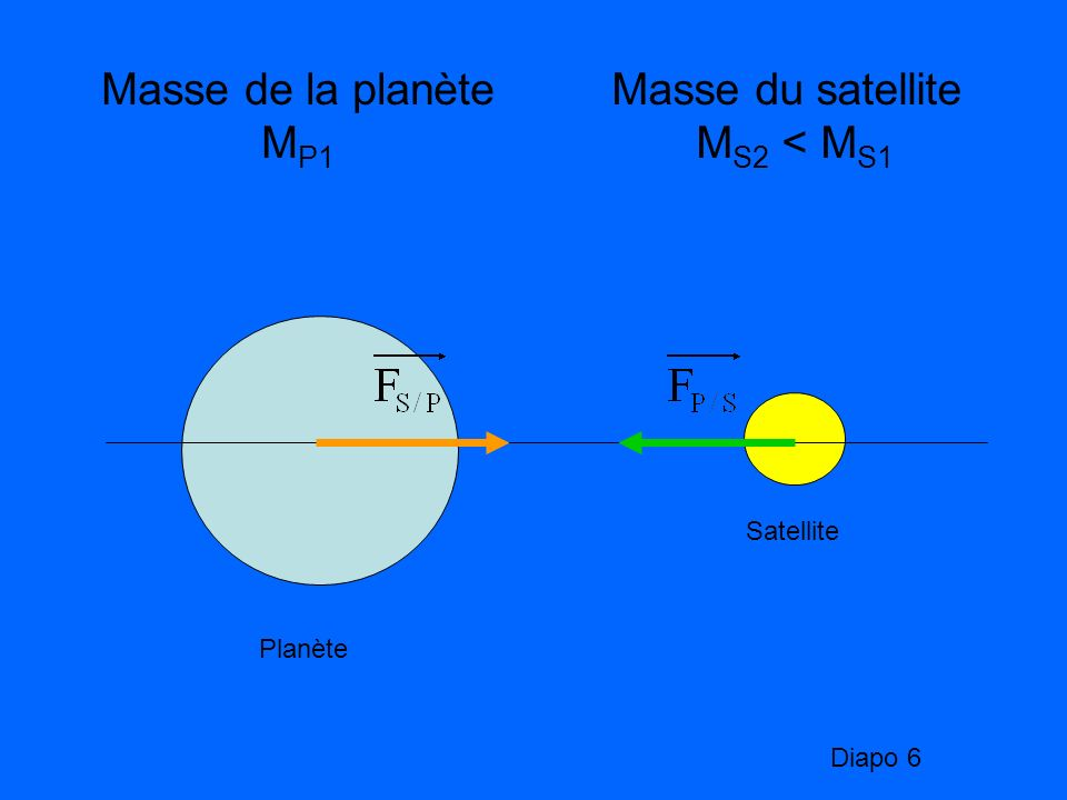 Masse de la planète MP1 Masse du satellite MS2 < MS1 Satellite
