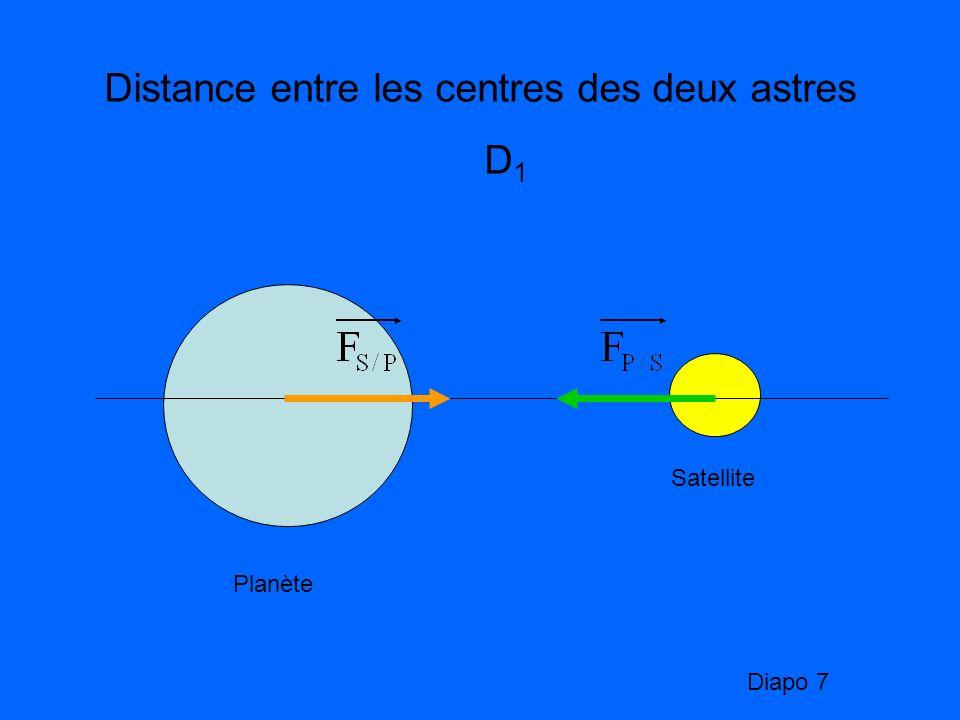 Distance entre les centres des deux astres D1