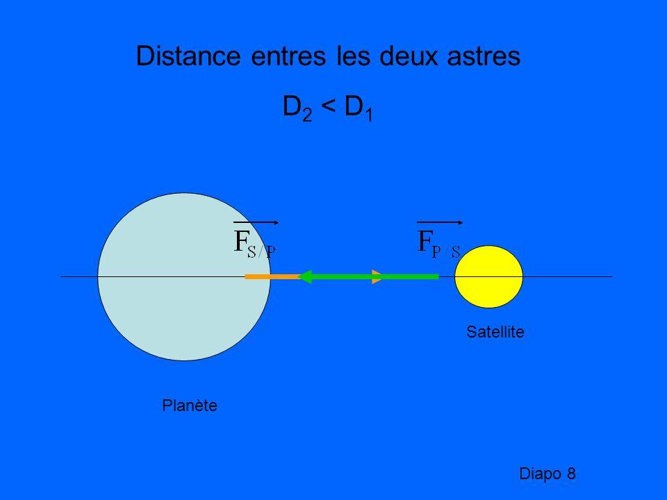 Distance entres les deux astres