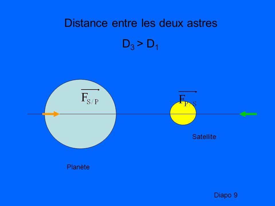 Distance entre les deux astres