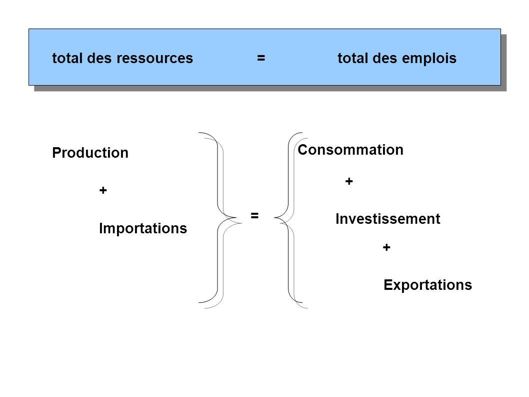 total des emplois = total des ressources. Production. + Importations. = Consommation. Investissement.
