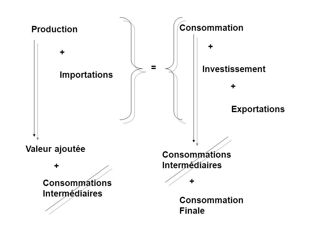 Consommation Production. + + = Investissement. Importations. + Exportations. Valeur ajoutée.