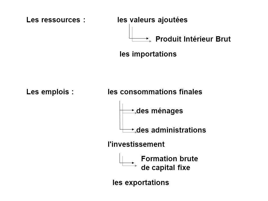 Les ressources : les valeurs ajoutées. Produit Intérieur Brut. les importations. Les emplois : les consommations finales.