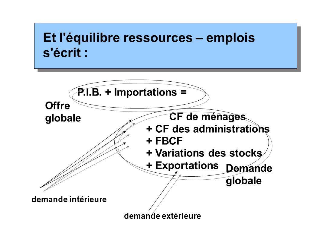 Et l équilibre ressources – emplois s écrit :