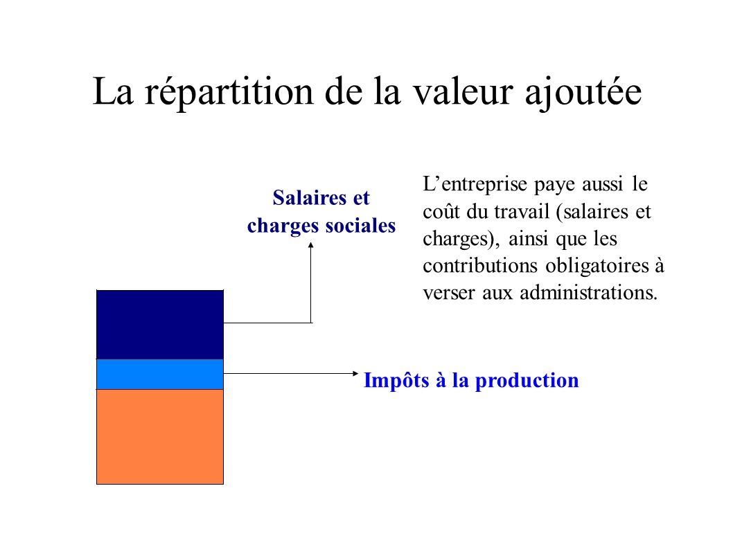 La répartition de la valeur ajoutée