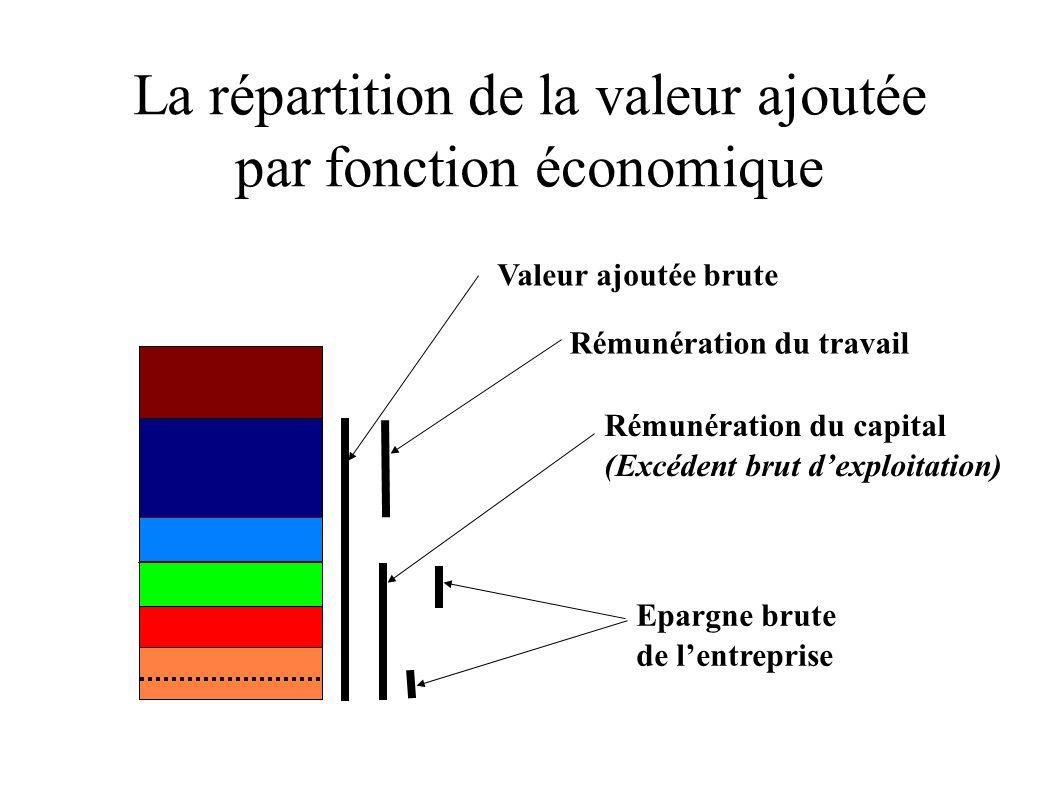 La répartition de la valeur ajoutée par fonction économique