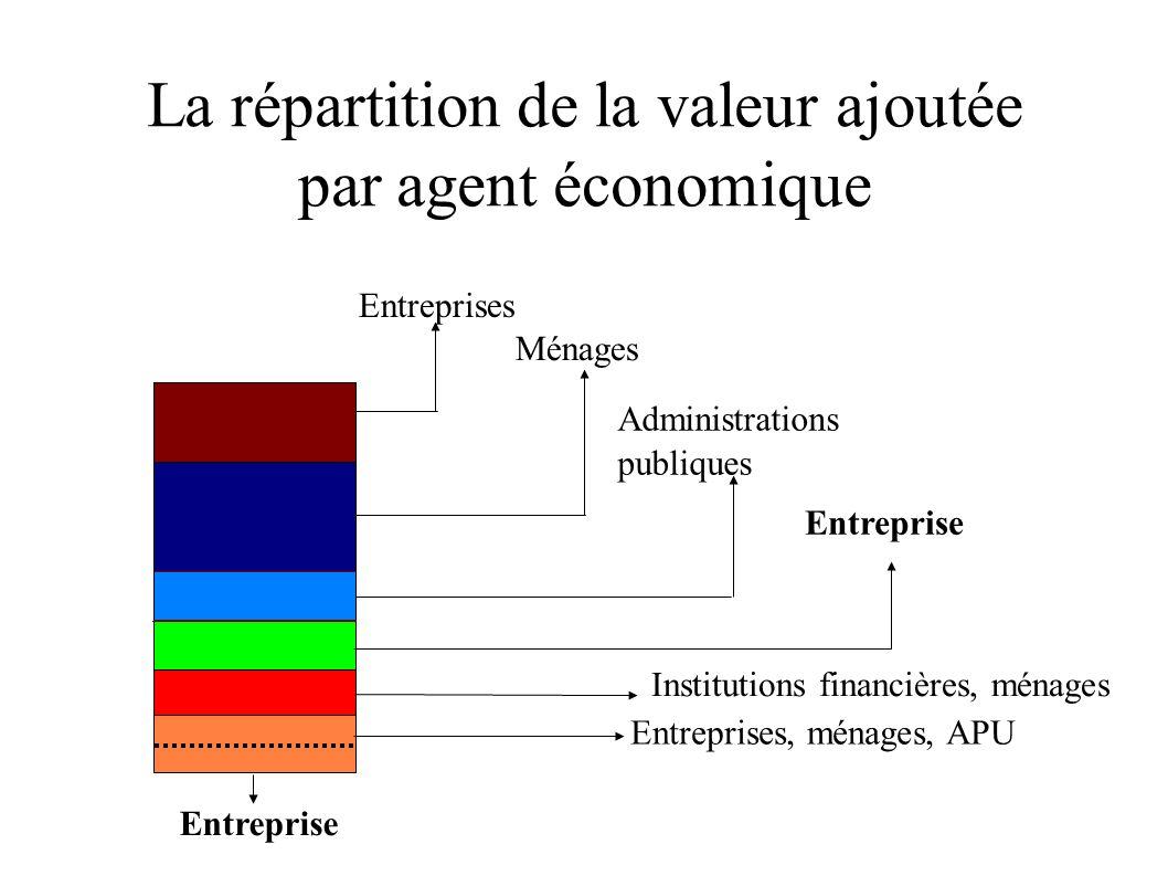La répartition de la valeur ajoutée par agent économique