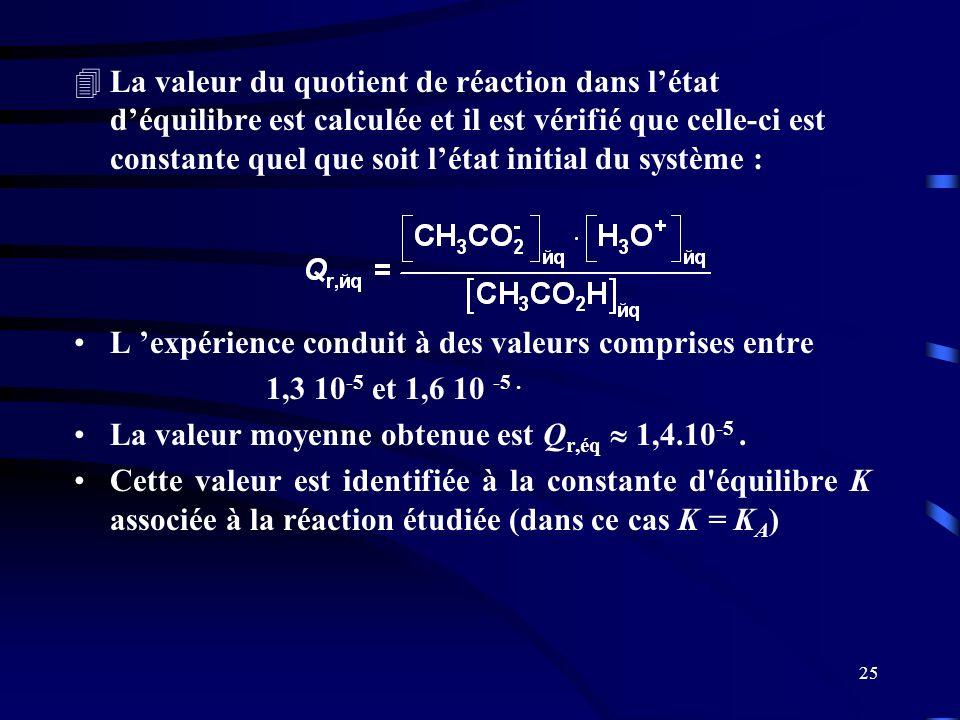 La valeur du quotient de réaction dans l'état d'équilibre est calculée et il est vérifié que celle-ci est constante quel que soit l'état initial du système :