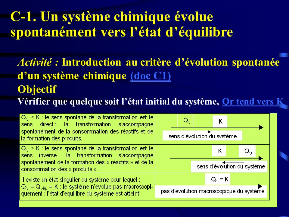 C-1. Un système chimique évolue spontanément vers l'état d'équilibre