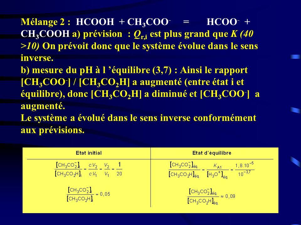 Mélange 2 : HCOOH + CH3COO- = HCOO- + CH3COOH a) prévision : Qr,i est plus grand que K (40 >10) On prévoit donc que le système évolue dans le sens inverse.