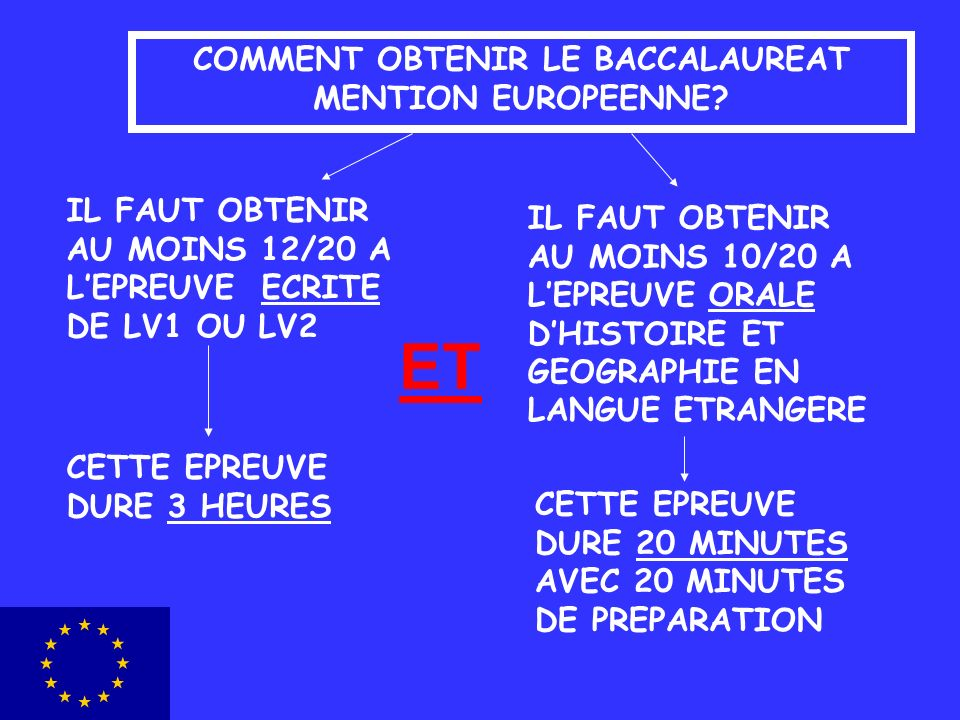 COMMENT OBTENIR LE BACCALAUREAT MENTION EUROPEENNE