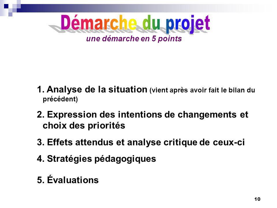 Démarche du projet une démarche en 5 points. 1. Analyse de la situation (vient après avoir fait le bilan du précédent)