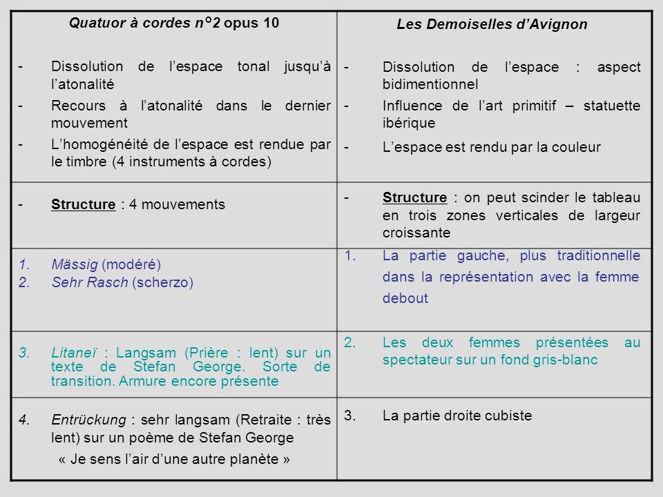 Quatuor à cordes n°2 opus 10 Les Demoiselles d'Avignon