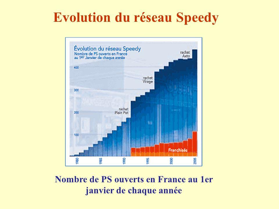 Evolution du réseau Speedy