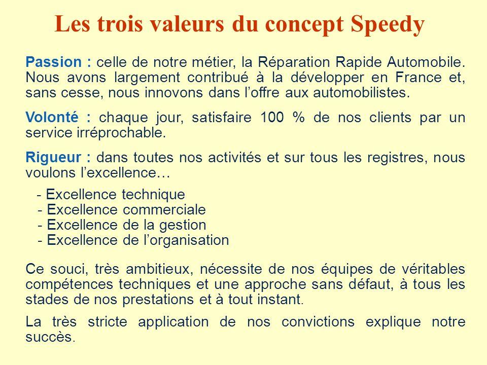 Les trois valeurs du concept Speedy