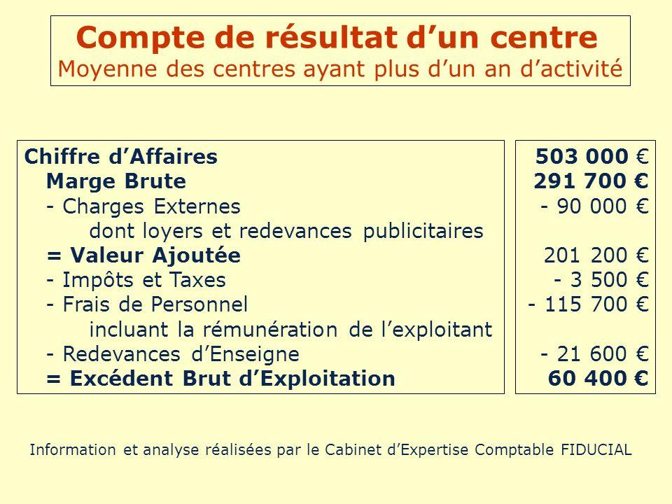 Compte de résultat d'un centre Moyenne des centres ayant plus d'un an d'activité