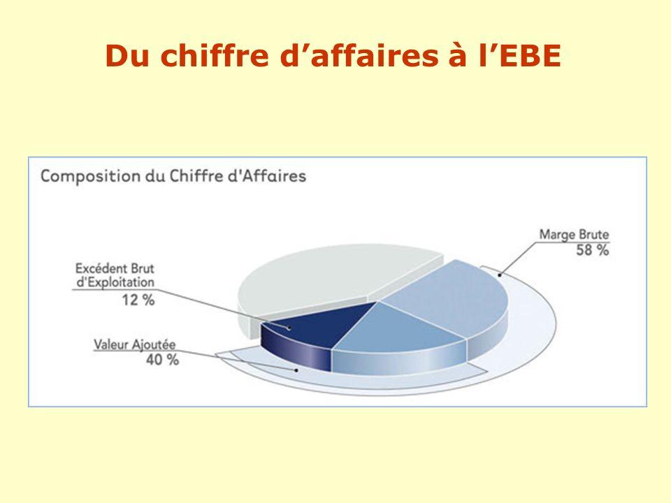 Du chiffre d'affaires à l'EBE