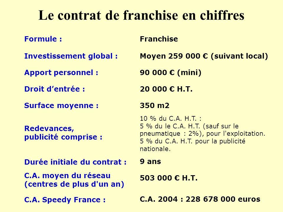 Le contrat de franchise en chiffres