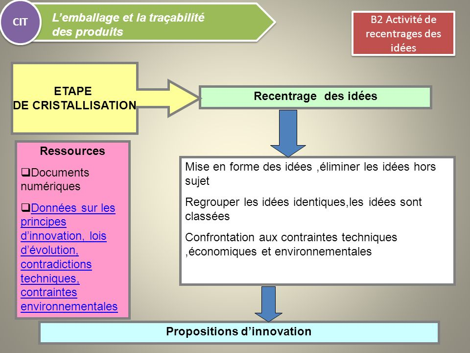 Propositions d'innovation