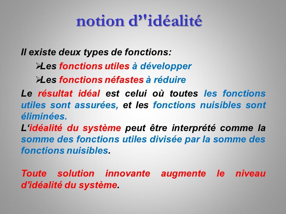 notion d' idéalité Il existe deux types de fonctions:
