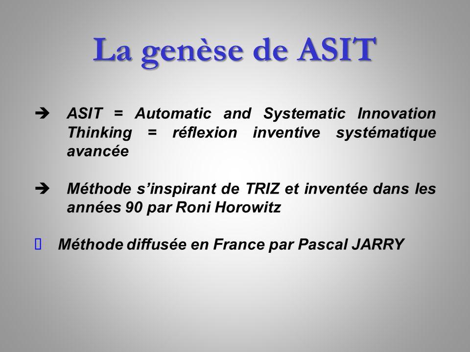 La genèse de ASIT ASIT = Automatic and Systematic Innovation Thinking = réflexion inventive systématique avancée.