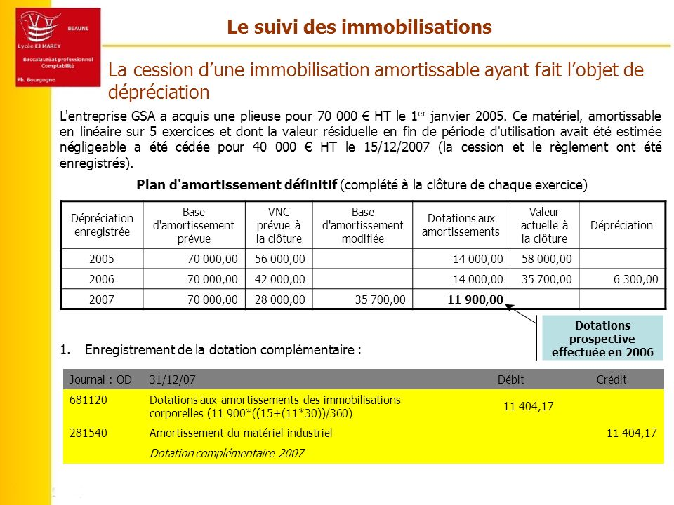 Le suivi des immobilisations Dotations prospective effectuée en 2006
