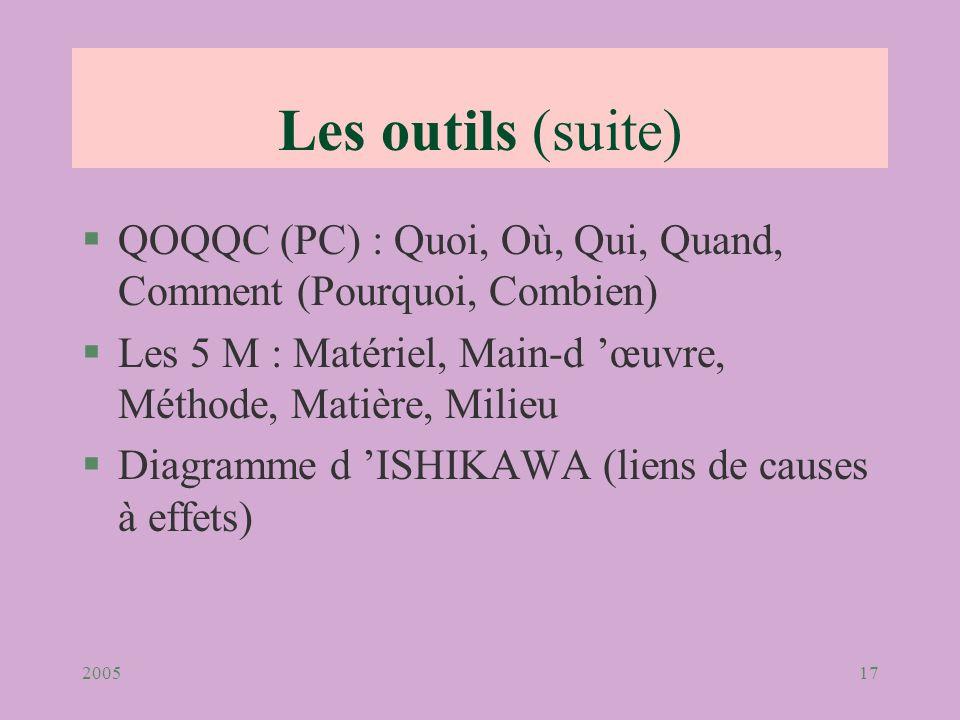 Les outils (suite) QOQQC (PC) : Quoi, Où, Qui, Quand, Comment (Pourquoi, Combien) Les 5 M : Matériel, Main-d 'œuvre, Méthode, Matière, Milieu.