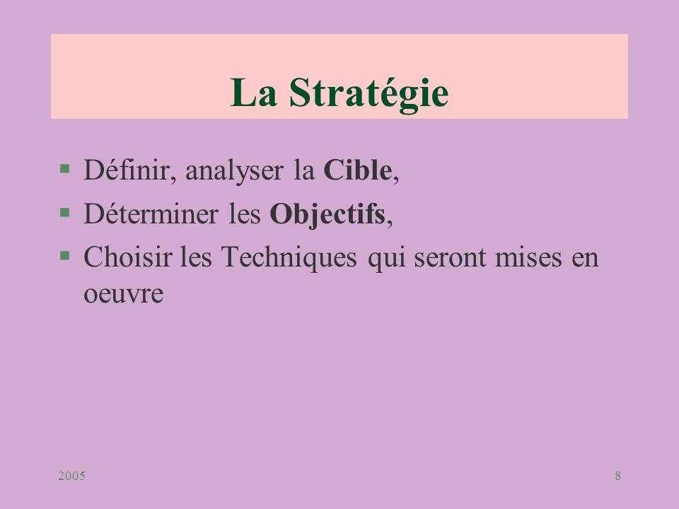 La Stratégie Définir, analyser la Cible, Déterminer les Objectifs,