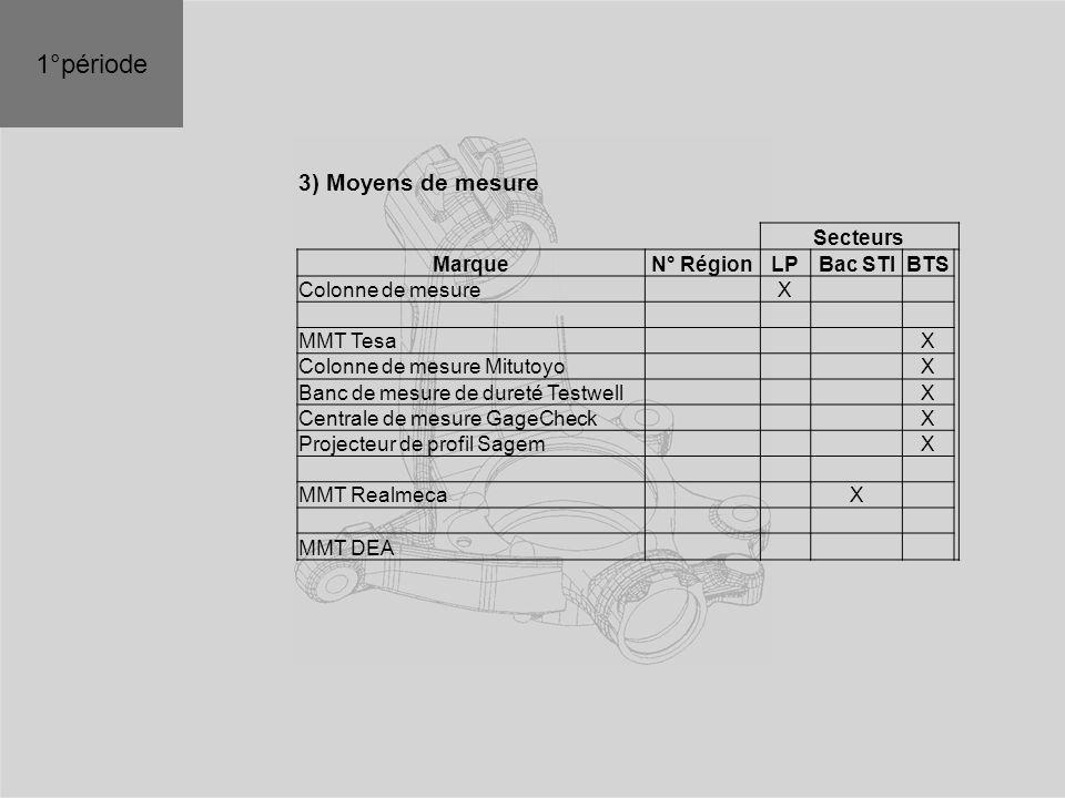1°période 3) Moyens de mesure Secteurs Marque N° Région LP Bac STI BTS