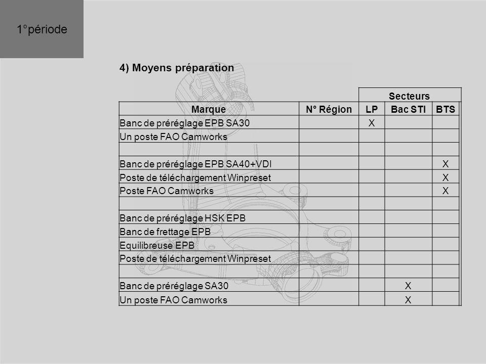 1°période 4) Moyens préparation Secteurs Marque N° Région LP Bac STI