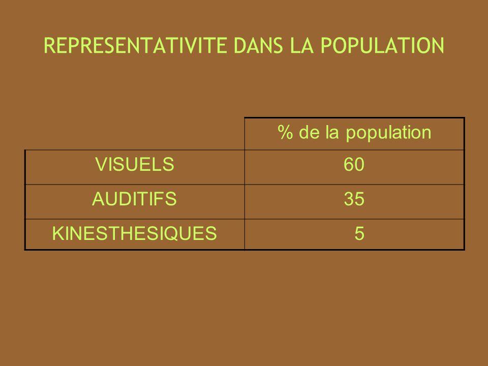 REPRESENTATIVITE DANS LA POPULATION